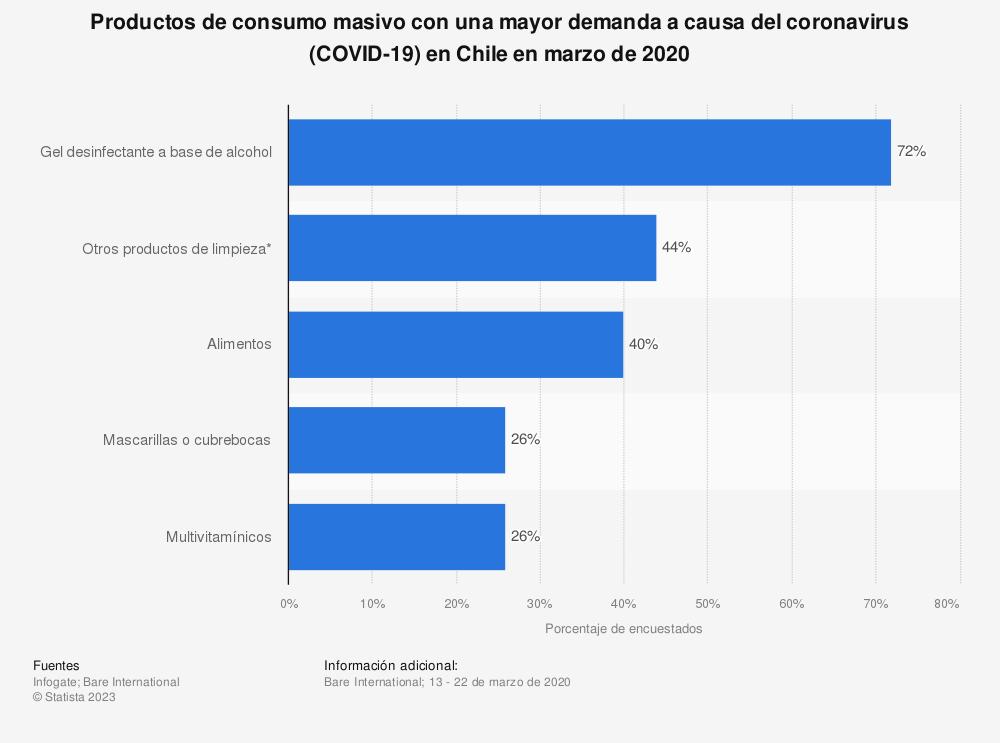 Estadística: Productos de consumo masivo con una mayor demanda a causa del coronavirus (COVID-19) en Chile en marzo de 2020 | Statista