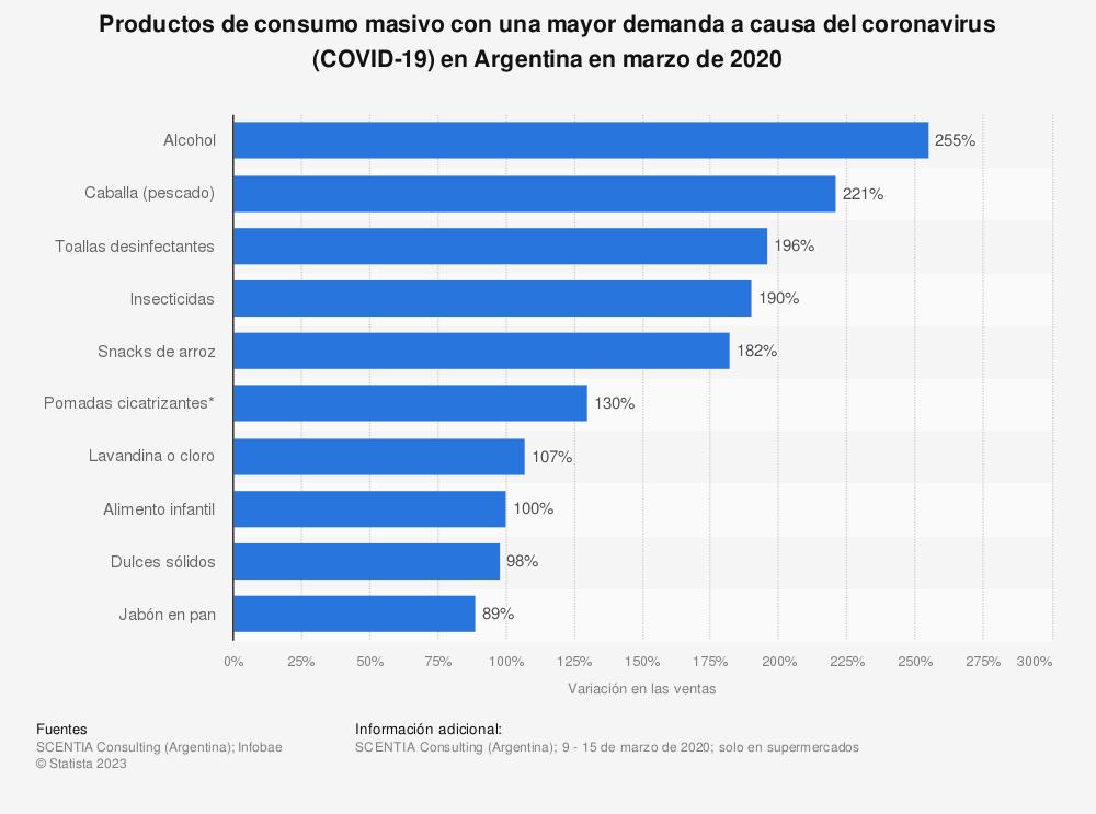 Estadística: Productos de consumo masivo con una mayor demanda a causa del coronavirus (COVID-19) en Argentina en marzo de 2020 | Statista