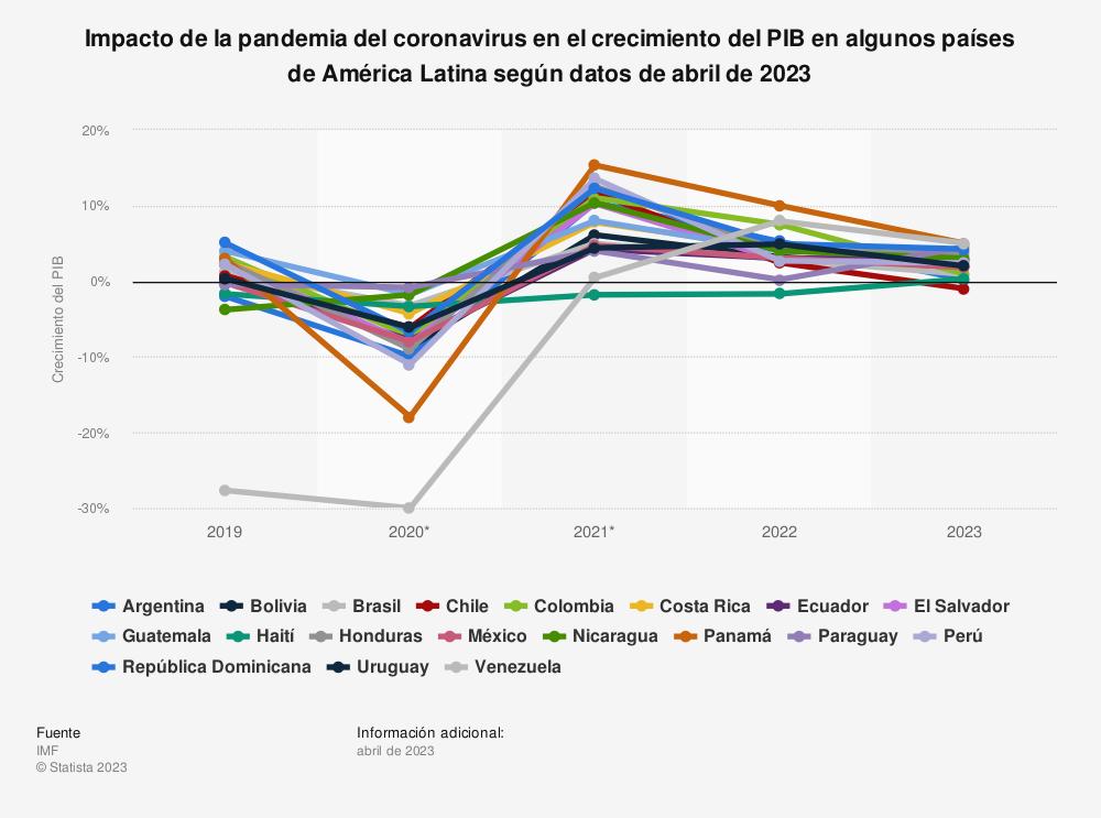 Estadística: Impacto de la pandemia del coronavirus en el crecimiento del PIB en algunos países de América Latina según datos de abril de 2021 | Statista