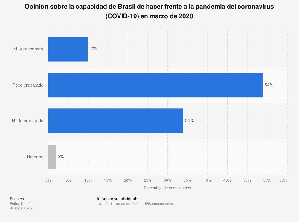 Estadística: Opinión sobre la capacidad de Brasil de hacer frente a la pandemia del coronavirus (COVID-19) en marzo de 2020 | Statista