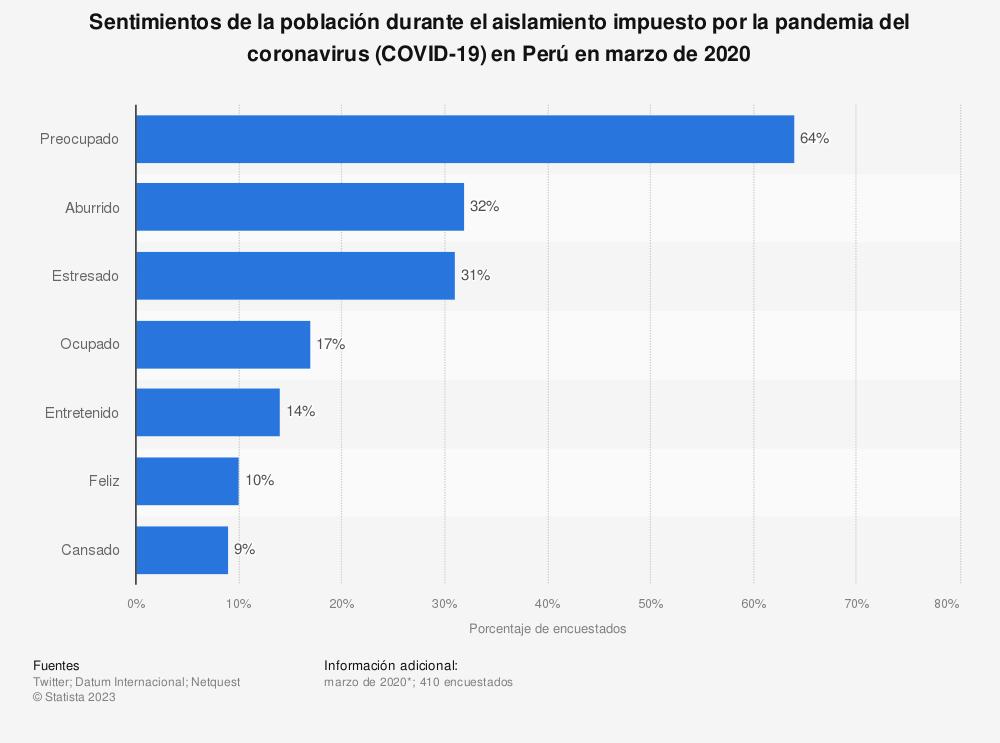 Estadística: Sentimientos de la población durante el aislamiento impuesto por la pandemia del coronavirus (COVID-19) en Perú en marzo de 2020 | Statista