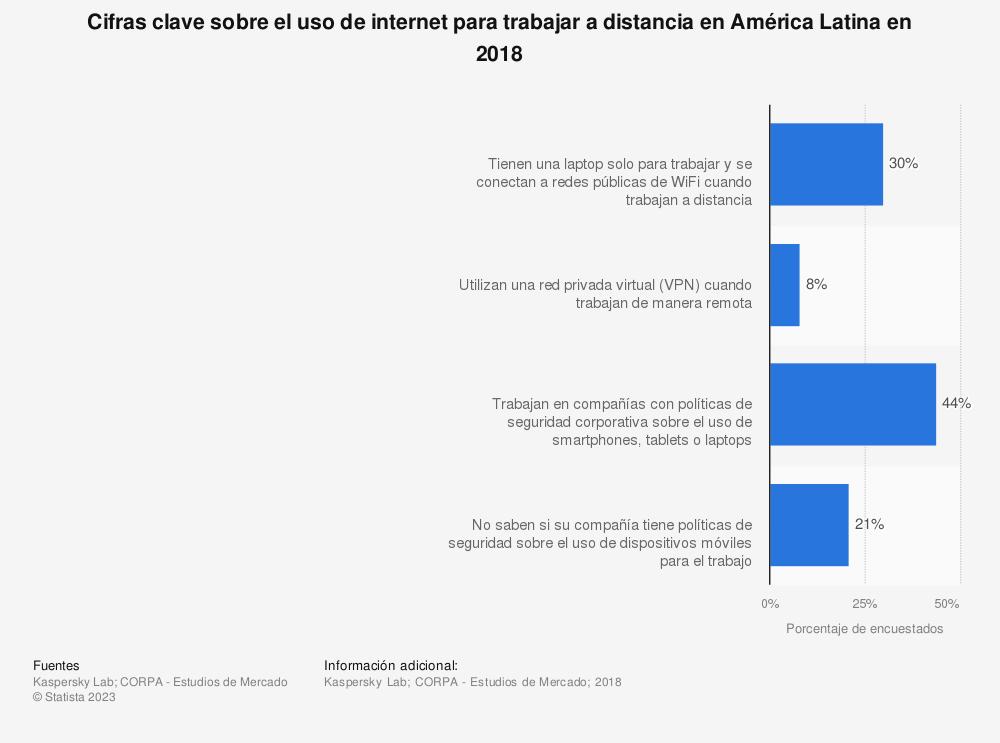 Estadística: Cifras clave sobre el uso de internet para trabajar a distancia en América Latina en 2018 | Statista