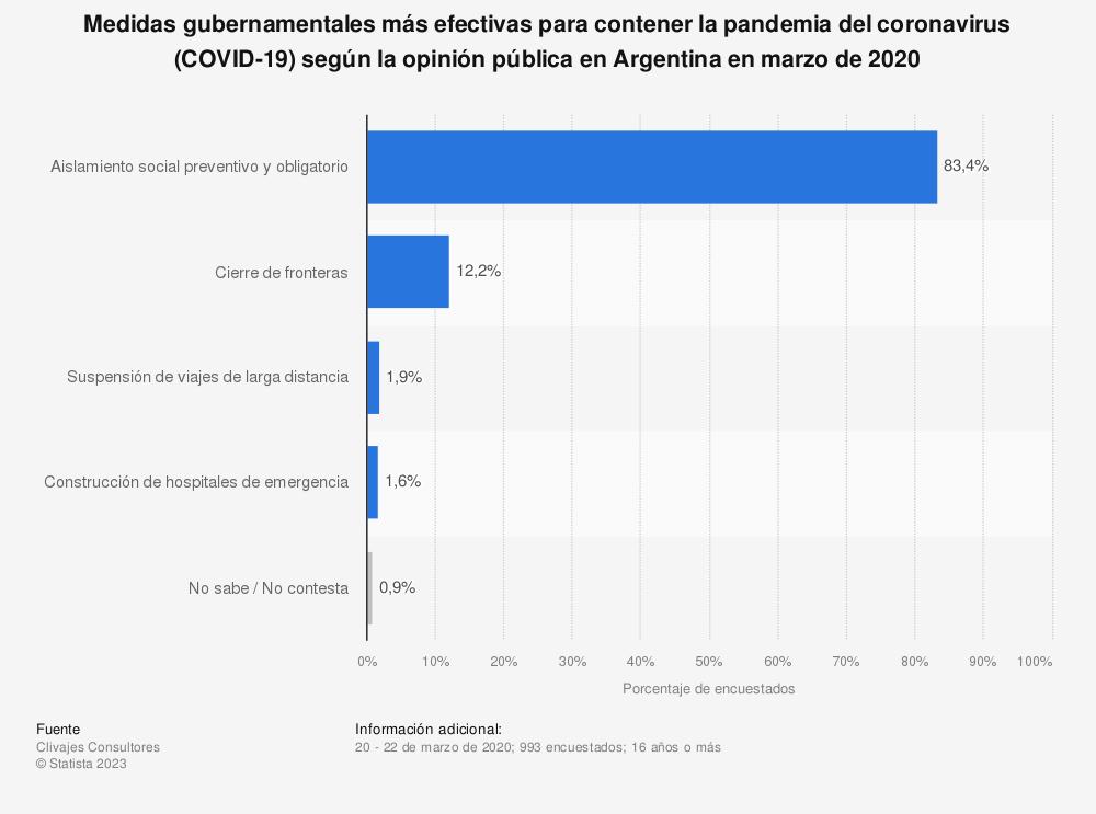 Estadística: Medidas gubernamentales más efectivas para contener la pandemia del coronavirus (COVID-19) según la opinión pública en Argentina en marzo de 2020 | Statista