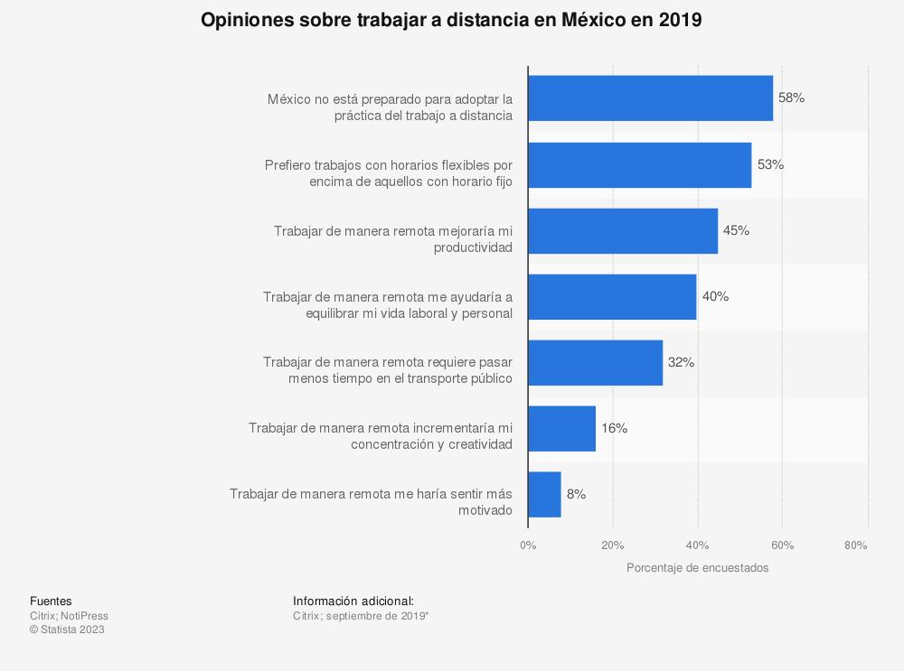 Estadística: Opiniones sobre trabajar a distancia en México en 2019 | Statista