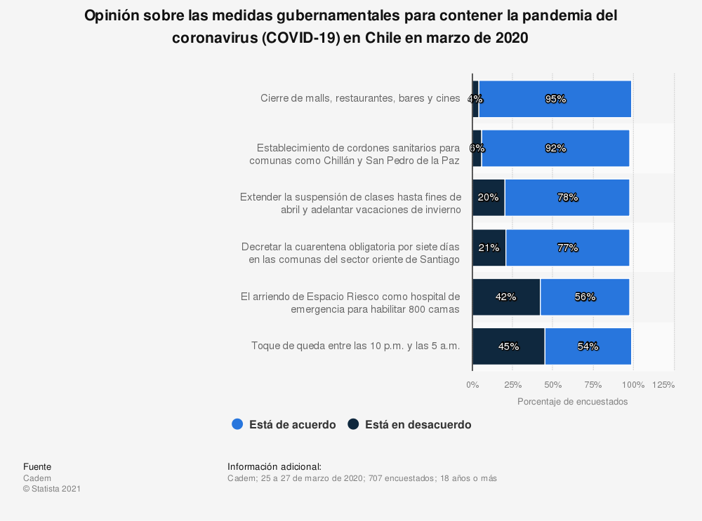 Estadística: Opinión sobre las medidas gubernamentales para contener la pandemia del coronavirus (COVID-19) en Chile en marzo de 2020 | Statista