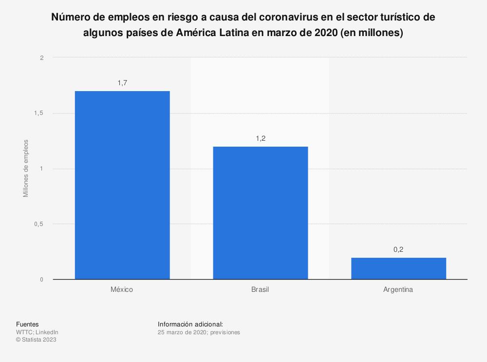 Estadística: Número de empleos en riesgo a causa del coronavirus en el sector turístico de algunos países de América Latina en marzo de 2020 (en millones) | Statista