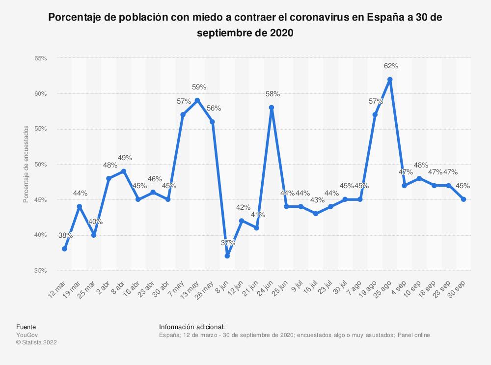 Estadística: Porcentaje de población con miedo a contraer el coronavirus en España a 30 de septiembre de 2020 | Statista