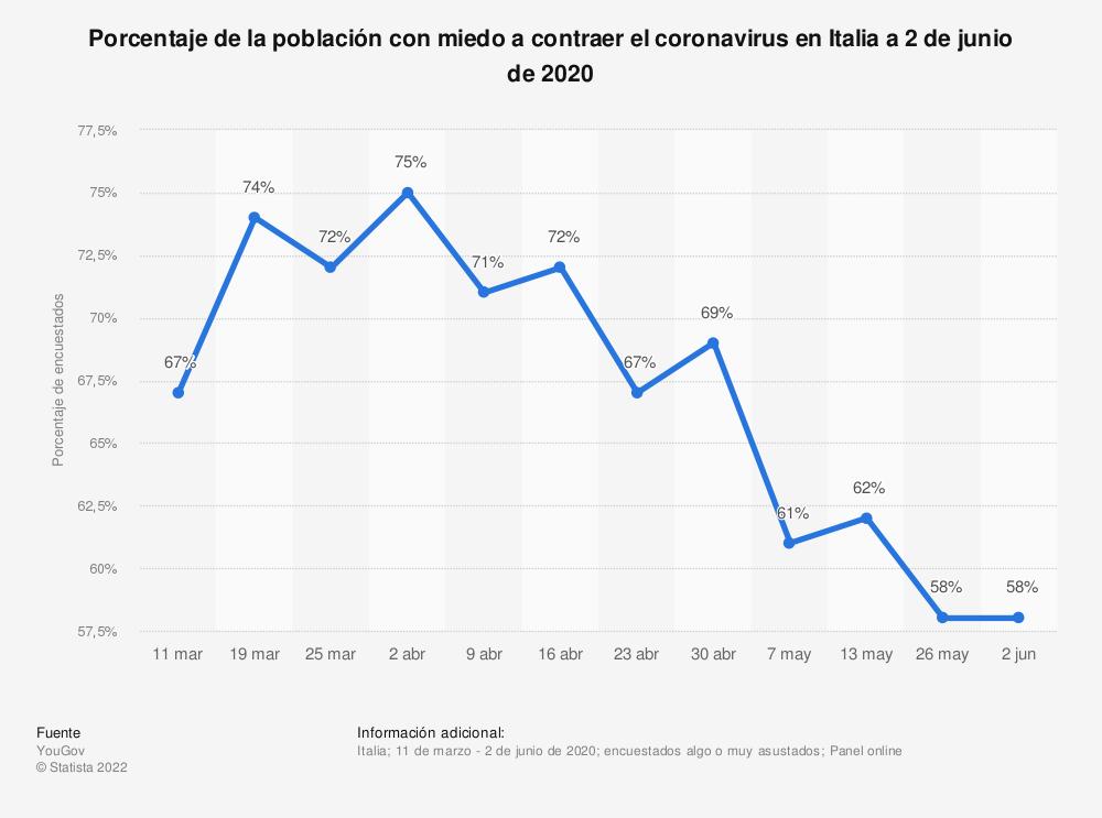 Estadística: Porcentaje de la población con miedo a contraer el coronavirus en Italia a 2 de junio de 2020 | Statista