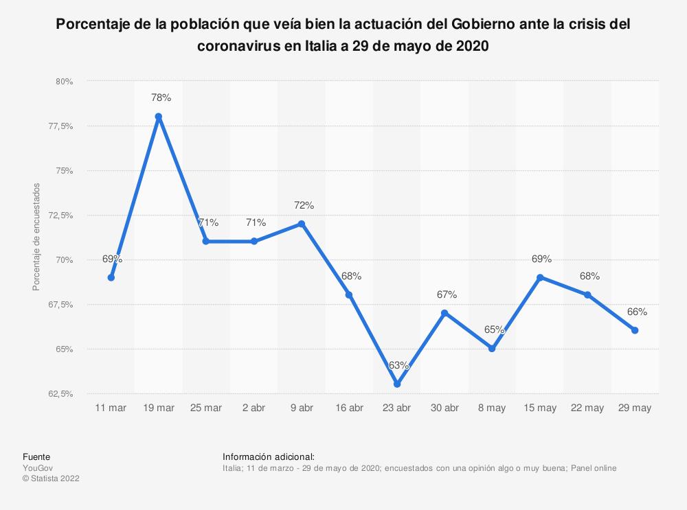 Estadística: Porcentaje de la población que veía bien la actuación del Gobierno ante la crisis del coronavirus en Italia a 29 de mayo de 2020 | Statista