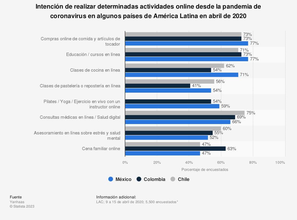 Estadística: Intención de realizar determinadas actividades online desde la pandemia de coronavirus en algunos países de América Latina en abril de 2020 | Statista