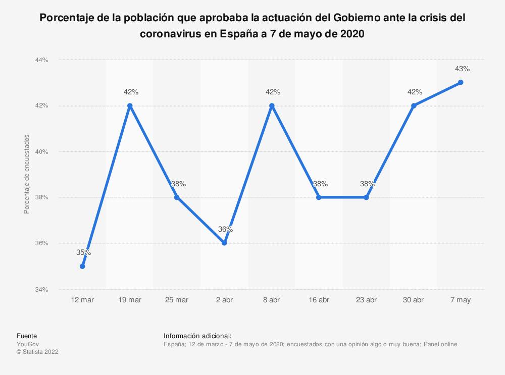 Estadística: Porcentaje de la población que aprobaba  la actuación del Gobierno ante la crisis del coronavirus en España a 7 de mayo de 2020 | Statista