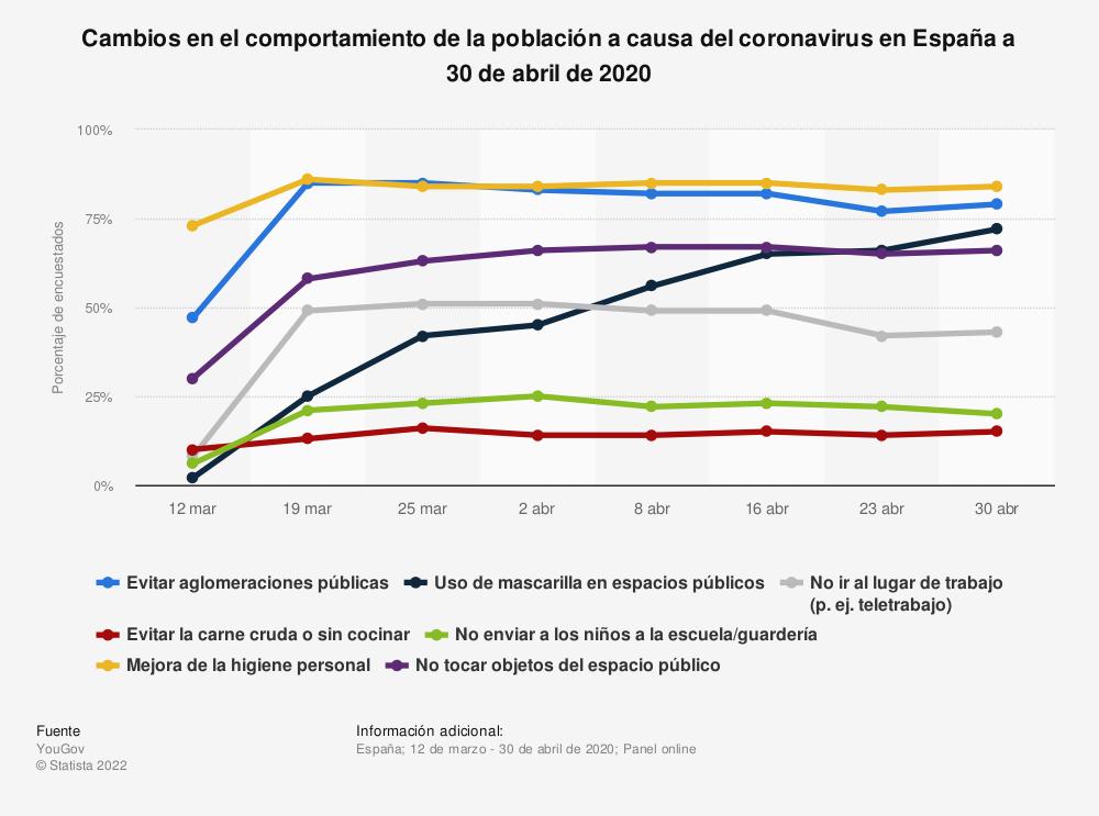 Estadística: Cambios en el comportamiento de la población a causa del coronavirus en España a 30 de abril de 2020 | Statista