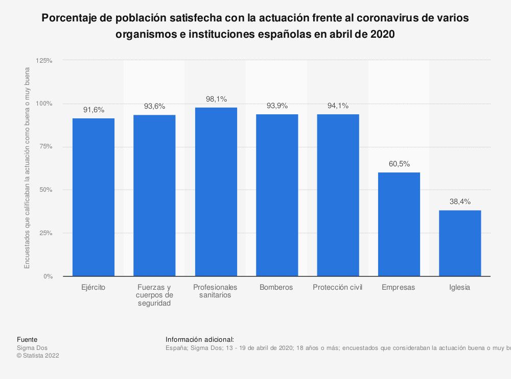 Estadística: Porcentaje de población satisfecha con la actuación frente al coronavirus de varios organismos e instituciones españolas en abril de 2020 | Statista