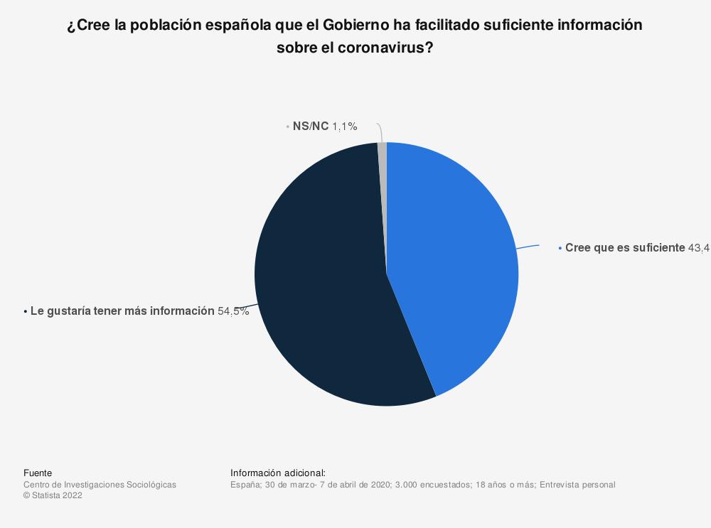Estadística: ¿Cree la población española que el Gobierno ha facilitado suficiente información sobre el coronavirus? | Statista
