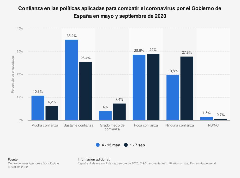 Estadística: Confianza en las políticas aplicadas para combatir el coronavirus por el Gobierno de España en mayo y septiembre de 2020 | Statista