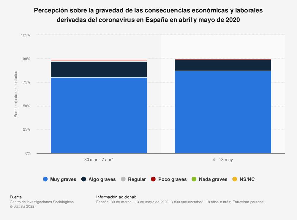 Estadística: Percepción sobre la gravedad de las consecuencias económicas y laborales derivadas del coronavirus en España en abril y mayo de 2020 | Statista