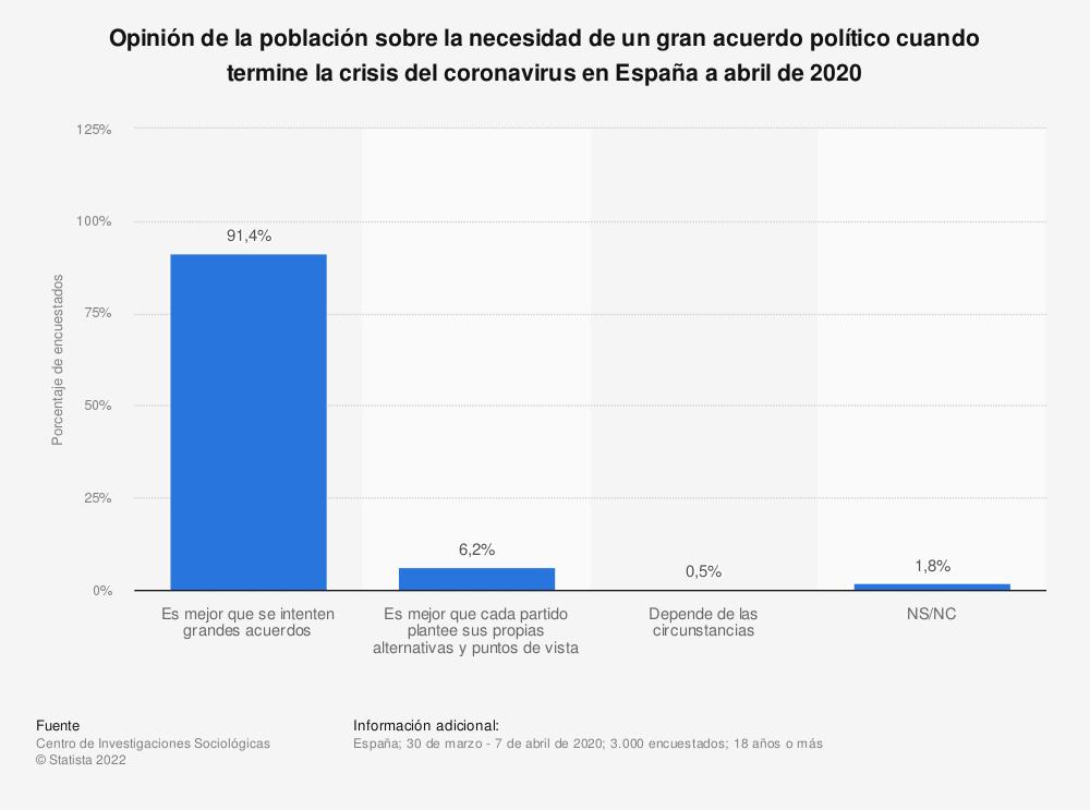 Estadística: Opinión de la población sobre la necesidad de un gran acuerdo político cuando termine la crisis del coronavirus en España a abril de 2020 | Statista
