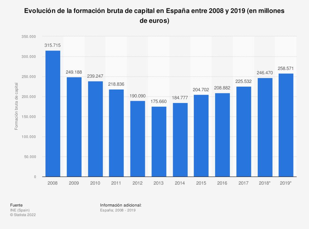 Estadística: Evolución de la inversión bruta de capital en España entre 2008 y 2018 (en millones de euros) | Statista