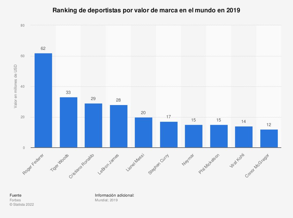 Estadística: Ranking de deportistas por valor de marca en el mundo en 2019 | Statista