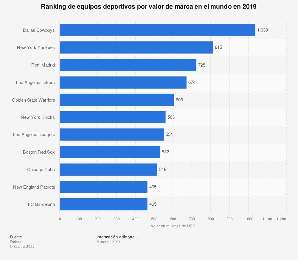 Estadística: Ranking de equipos deportivos por valor de marca en el mundo en 2019   Statista