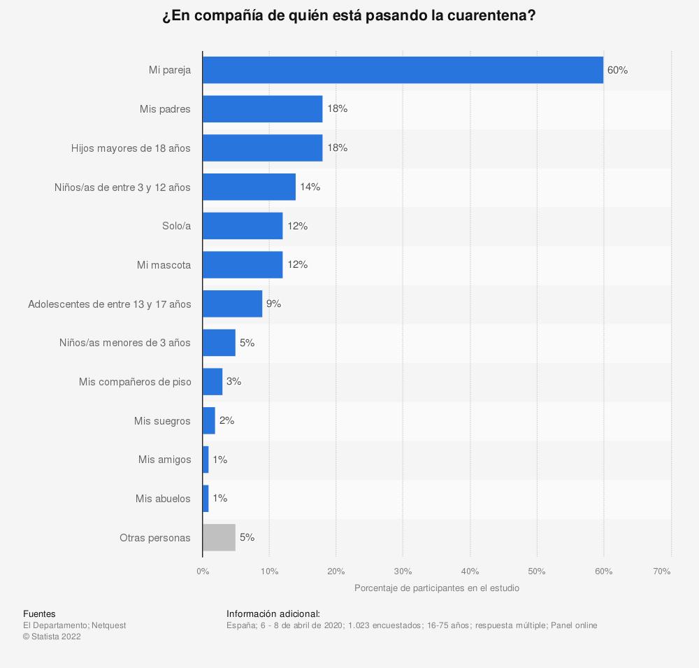 Estadística: ¿En compañía de quién está pasando la cuarentena? | Statista