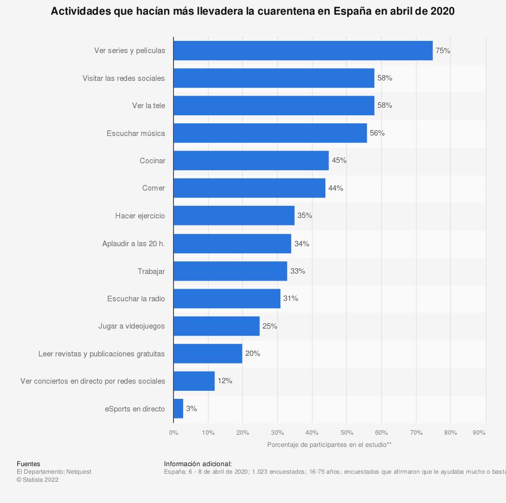 Estadística: Actividades que hacían más llevadera la cuarentena en España en abril de 2020 | Statista