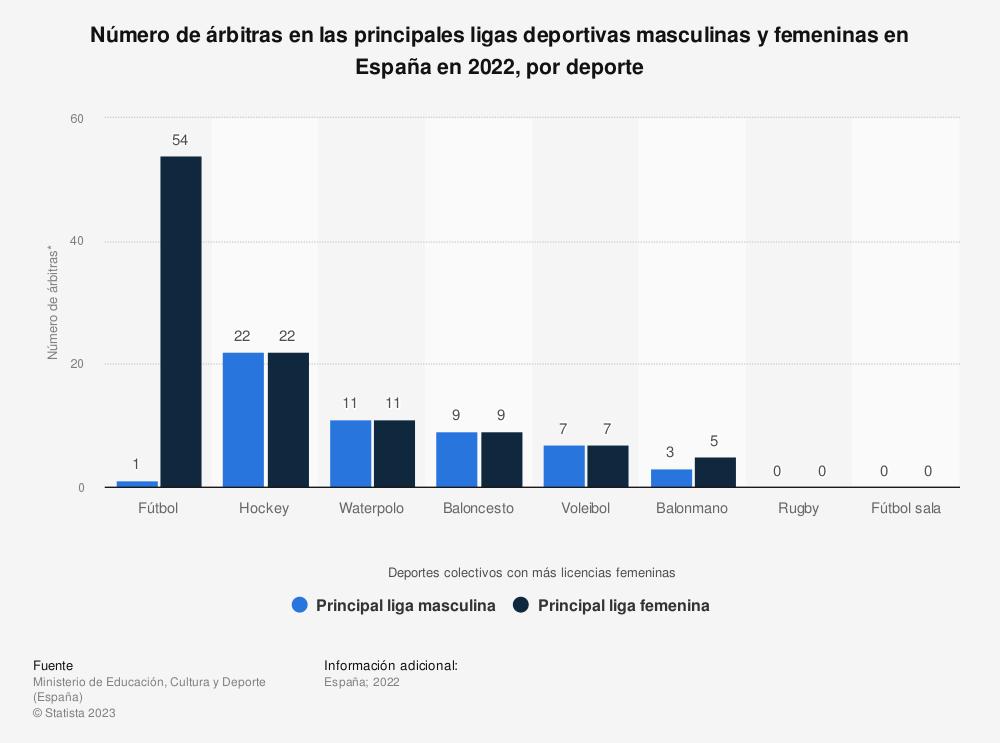Estadística: Número de árbitras en las principales ligas deportivas masculinas y femeninas en España en 2019, por deporte | Statista