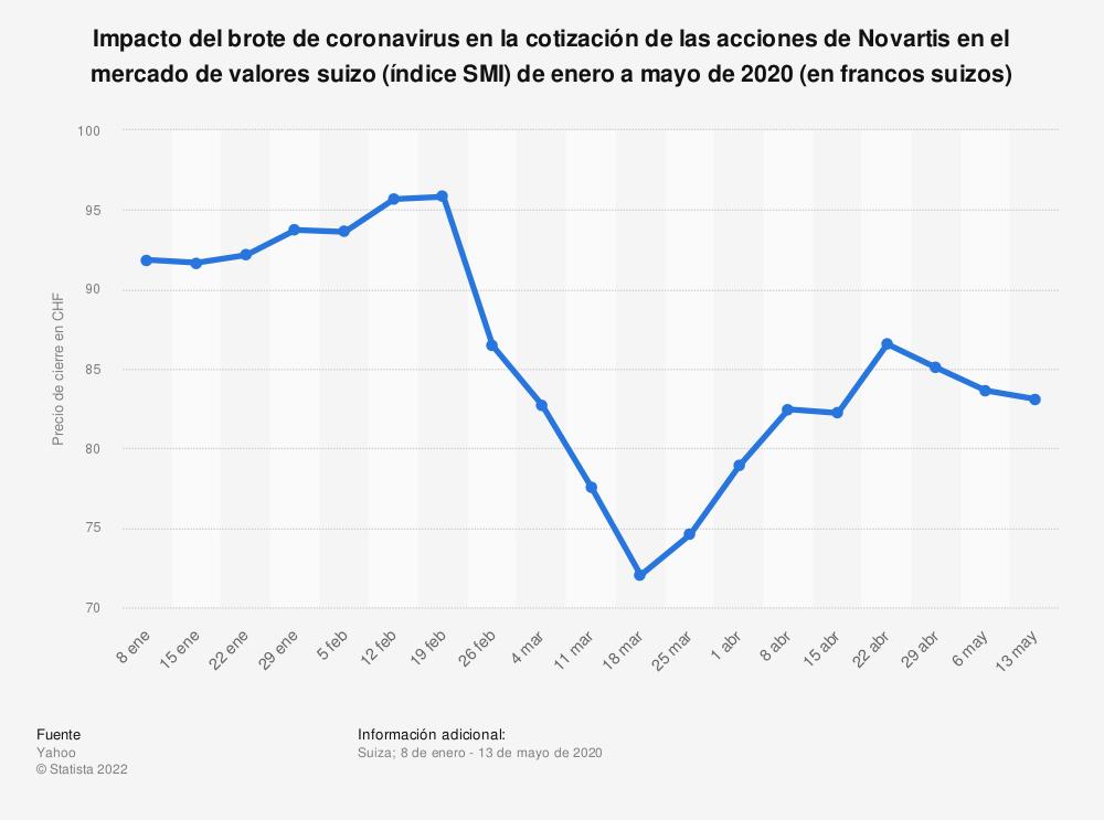 Estadística: Impacto del brote de coronavirus en la cotización de las acciones de Novartis en el mercado de valores suizo (índice SMI) de enero a mayo de 2020 (en francos suizos) | Statista