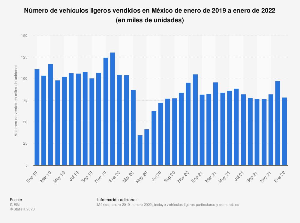 Estadística: Número de vehículos ligeros vendidos en México de enero de 2019 a abril de 2020 (en miles de unidades) | Statista