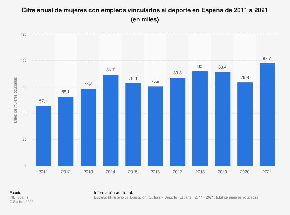 Estadística: Cifra anual de mujeres con empleos vinculados al deporte en España de 2011 a 2018 (en miles) | Statista