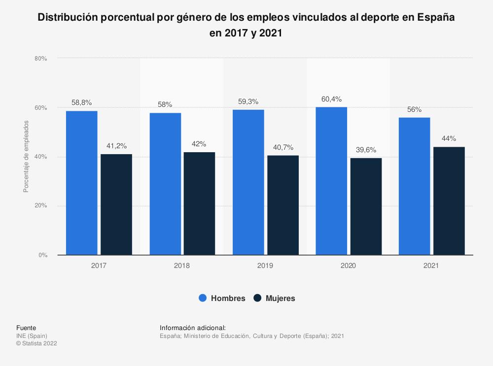Estadística: Distribución porcentual por género de los empleos vinculados al deporte en España en 2017 y 2018 | Statista