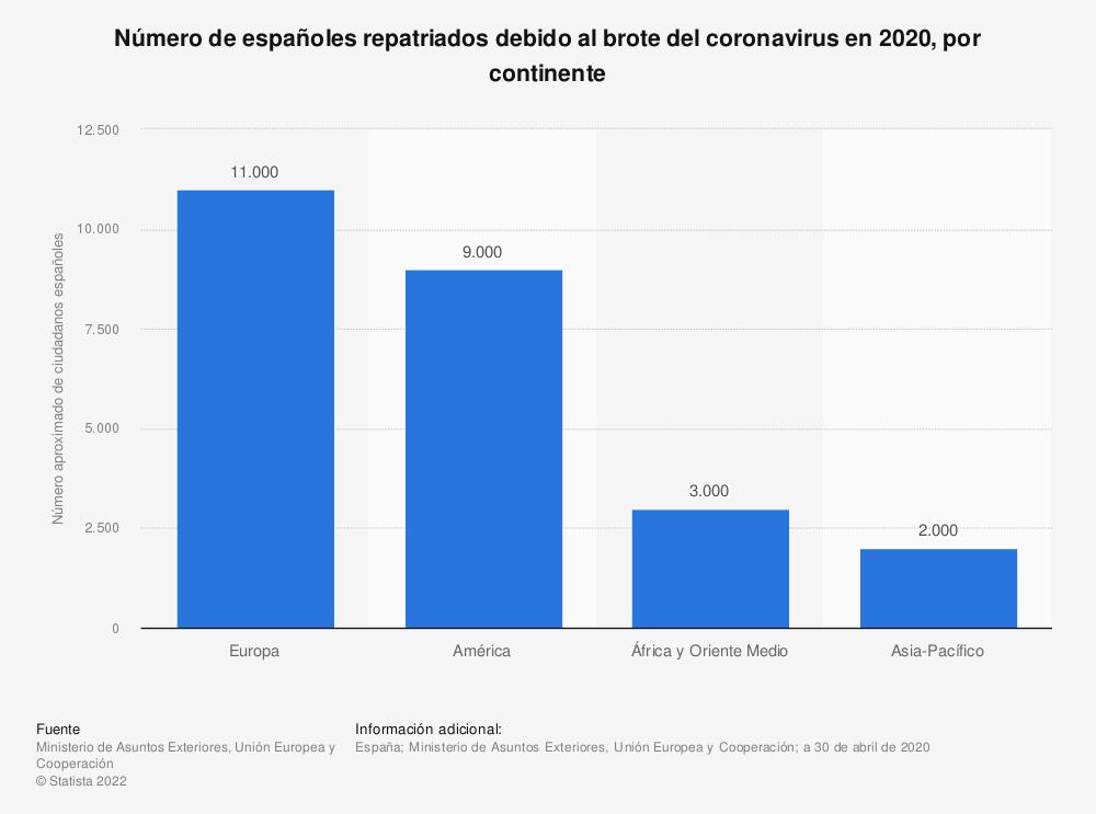 Estadística: Número de españoles repatriados debido al brote del coronavirus en 2020, por continente | Statista