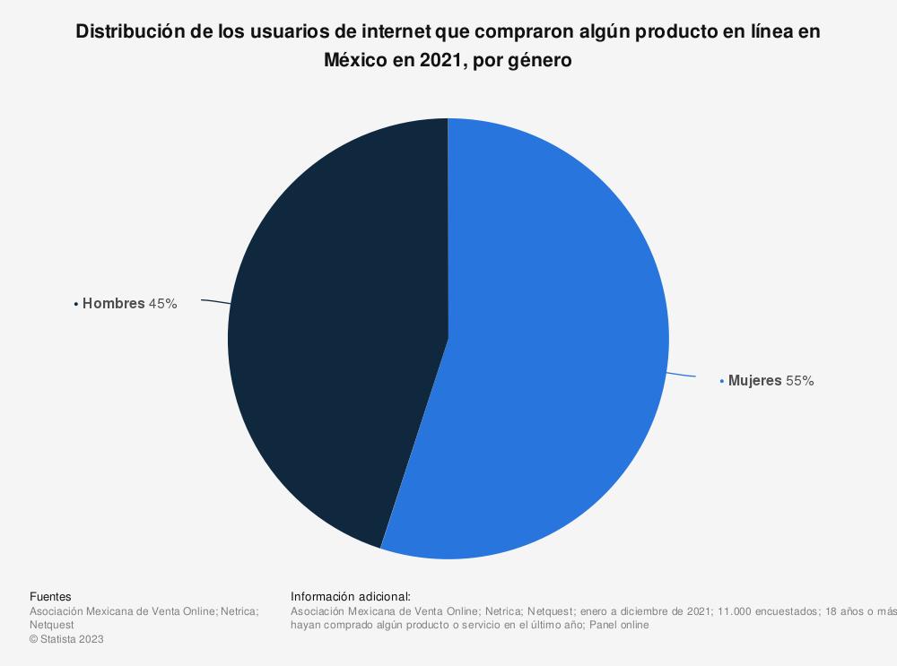 Estadística: Distribución de los usuarios de internet que compraron algún producto en línea en México a enero de 2021, por género | Statista
