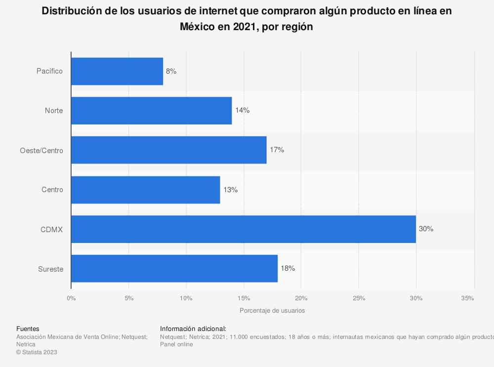 Estadística: Distribución de los usuarios de internet que compraron algún producto en línea en México a enero de 2021, por región   Statista