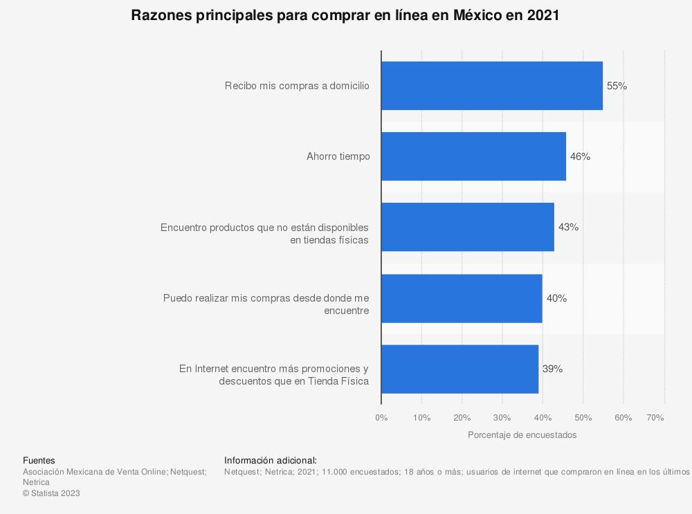 Estadística: Razones principales para comprar en línea en México en 2021 | Statista