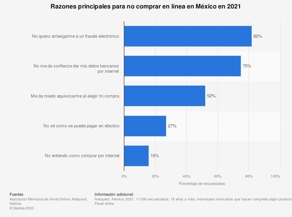 Estadística: Razones principales para no comprar en línea en México en 2021 | Statista