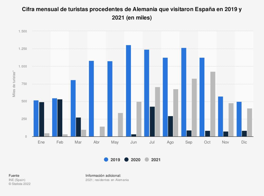 Estadística: Cifra mensual de turistas procedentes de Alemania que visitaron España en 2019 y 2020 (en miles) | Statista