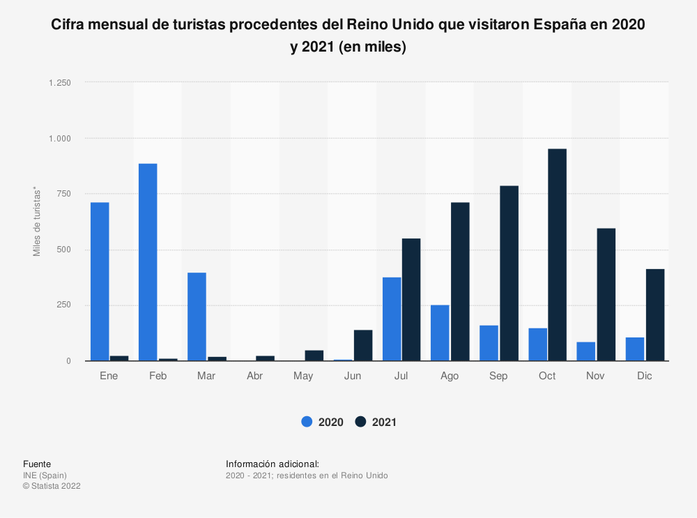 Estadística: Cifra mensual de turistas procedentes del Reino Unido que visitaron España en 2019 y 2020 (en miles)   Statista
