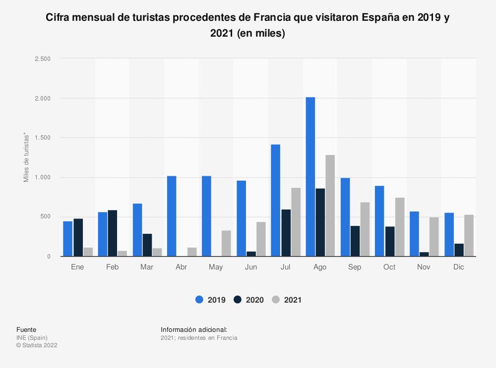 Estadística: Cifra mensual de turistas procedentes de Francia que visitaron España en 2019 y 2020 (en miles) | Statista