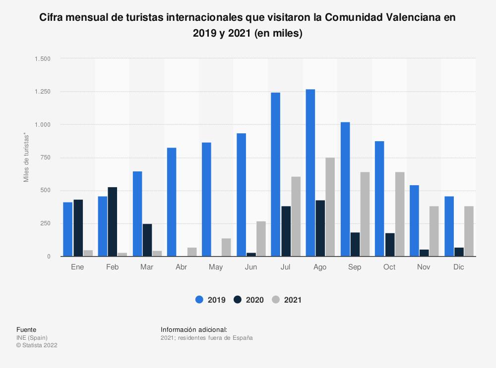 Estadística: Cifra mensual de turistas internacionales que visitaron la Comunidad Valenciana en 2019 y 2020 (en miles) | Statista
