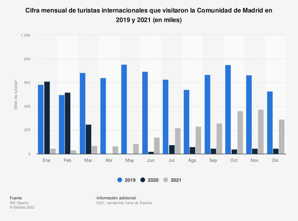 Estadística: Cifra mensual de turistas internacionales que visitaron la Comunidad de Madrid en 2019 y 2020 (en miles) | Statista