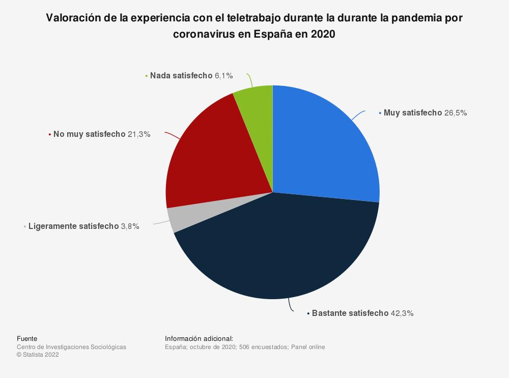 Estadística: Valoración de la experiencia con el teletrabajo durante la durante la pandemia por coronavirus en España en 2020 | Statista