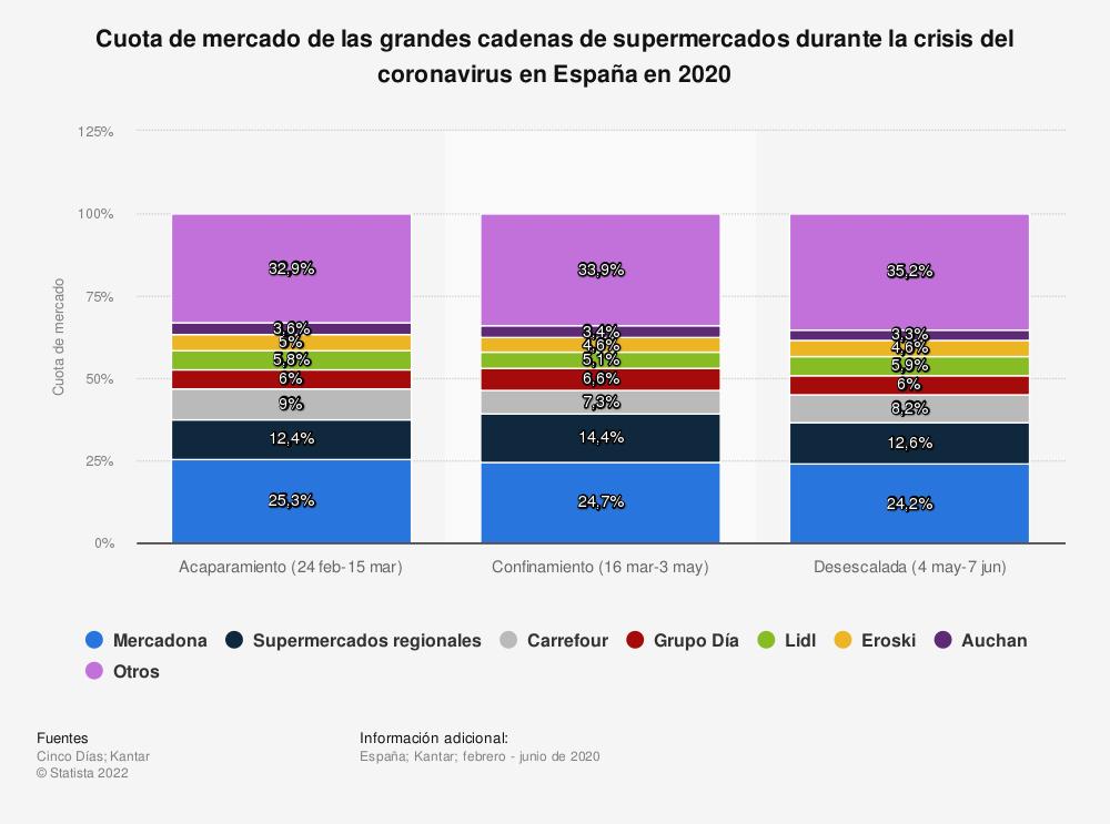 Estadística: Cuota de mercado de las grandes cadenas de supermercados durante la crisis del coronavirus en España en 2020 | Statista