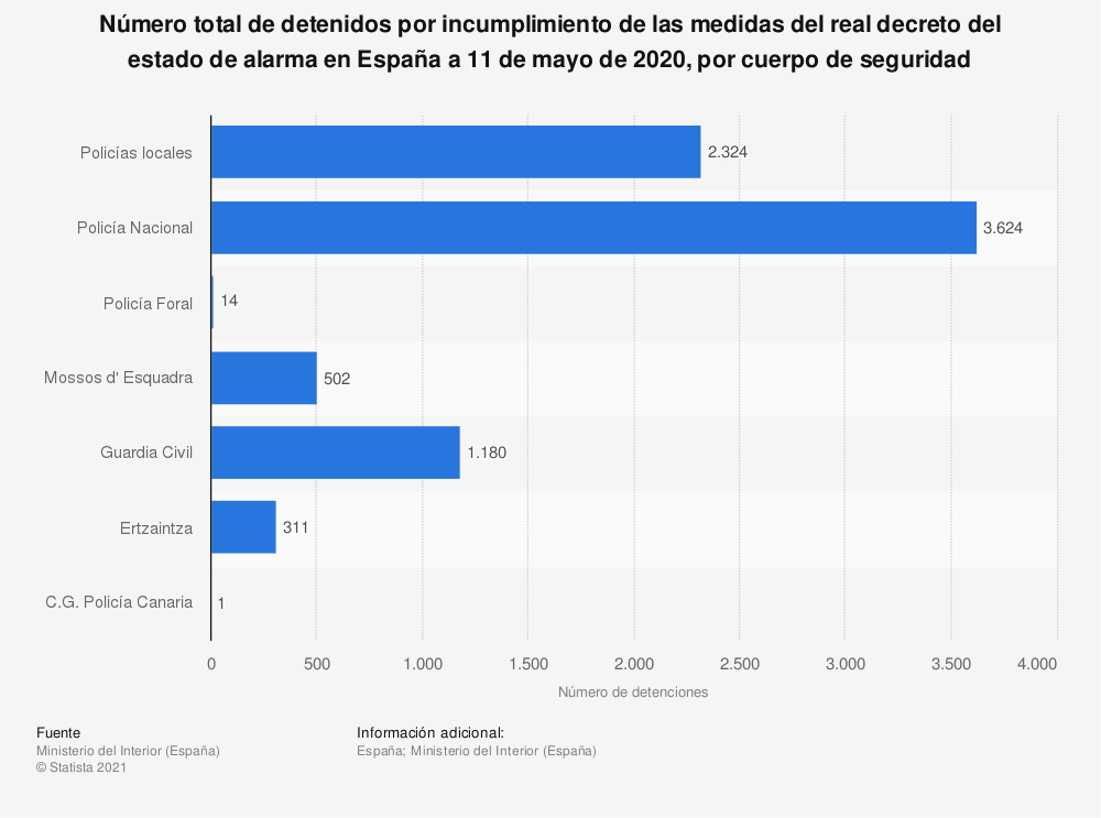 Estadística: Número total de detenidos por incumplimiento de las medidas del real decreto del estado de alarma en España a 11 de mayo de 2020, por cuerpo de seguridad | Statista