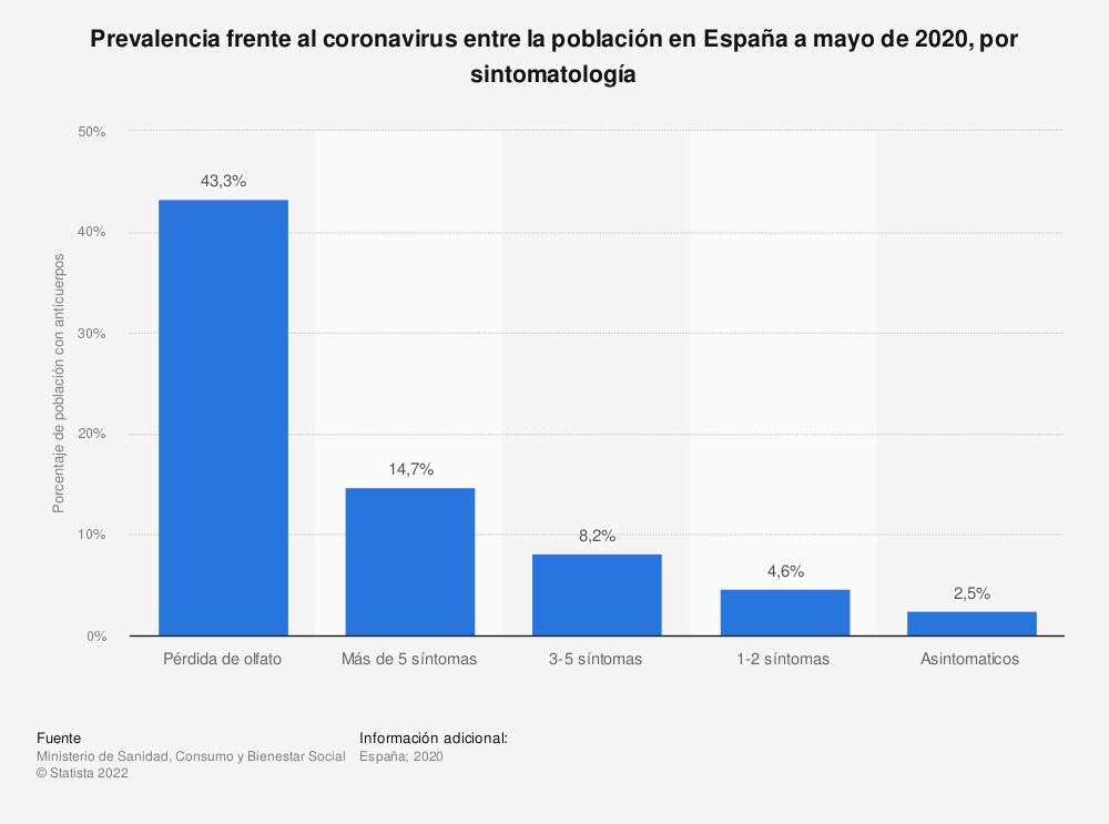 Estadística: Prevalencia frente al coronavirus entre la población en España a mayo de 2020, por sintomatología | Statista