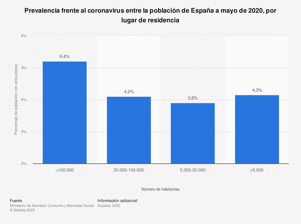 Estadística: Prevalencia frente al coronavirus entre la población de España a mayo de 2020, por lugar de residencia | Statista