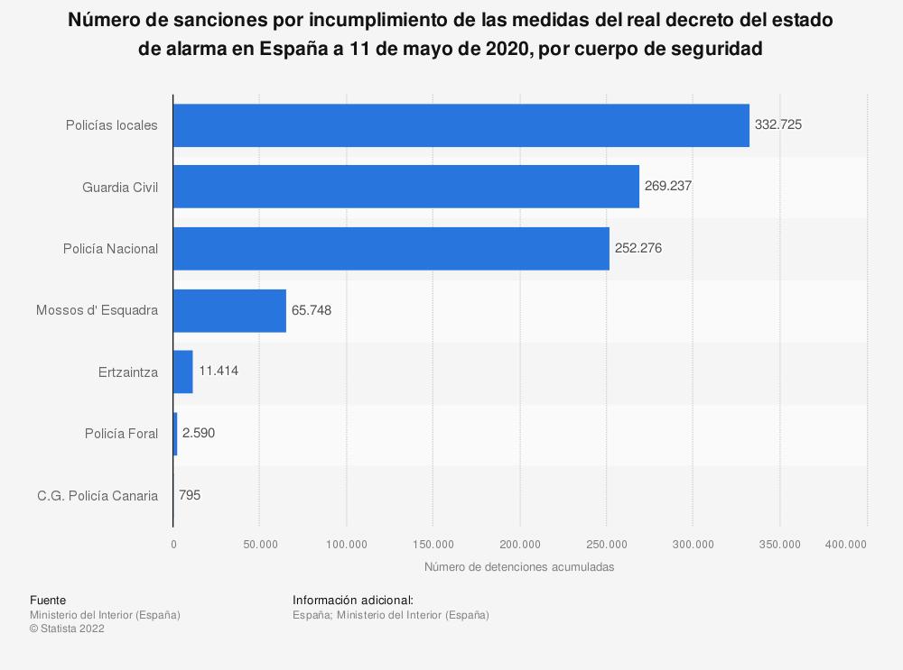 Estadística: Número de sanciones por incumplimiento de las medidas del real decreto del estado de alarma en España a 11 de mayo de 2020, por cuerpo de seguridad | Statista