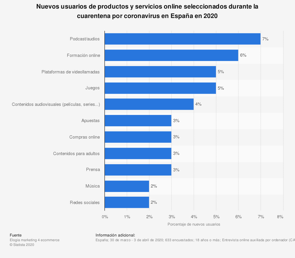 Estadística: Nuevos usuarios de productos y servicios online seleccionados durante la cuarentena por coronavirus  en España en 2020 | Statista
