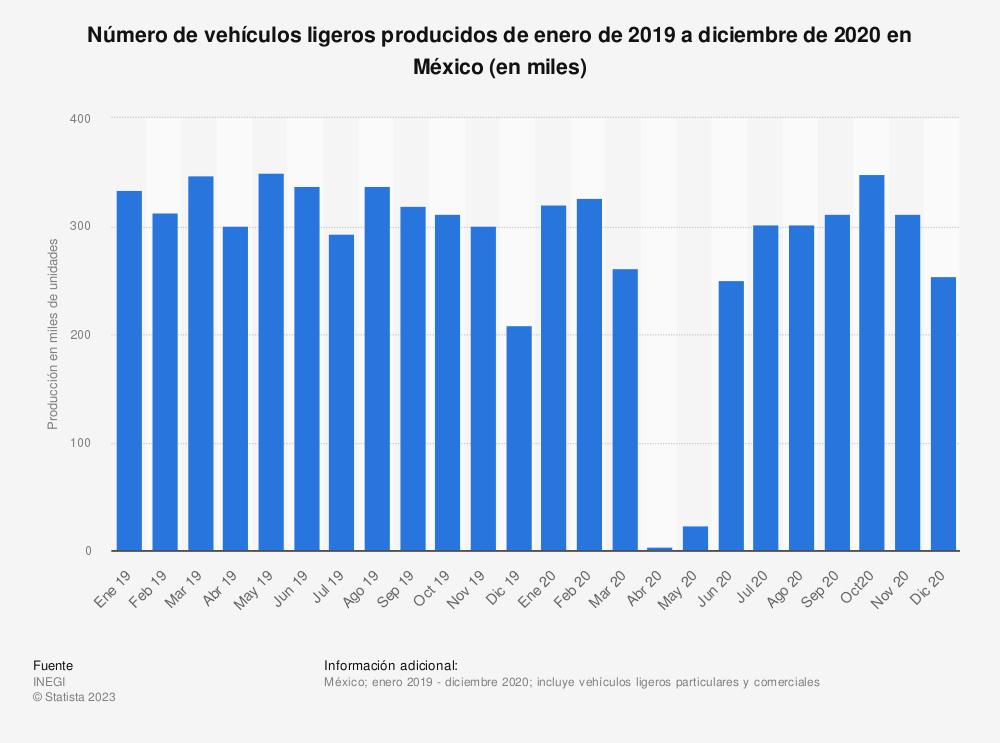 Estadística: Número de vehículos ligeros producidos de enero de 2019 a diciembre de 2020 en México (en miles) | Statista