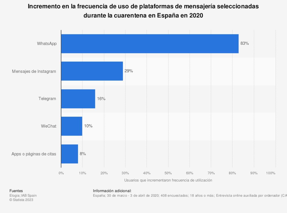 Estadística: Incremento en la frecuencia de uso de plataformas de mensajería seleccionadas durante la cuarentena en España en 2020 | Statista